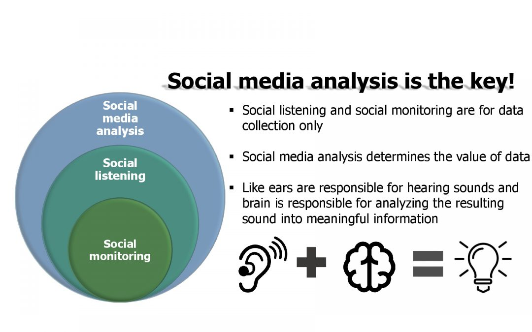 Social listening and social monitoring – what's the difference?